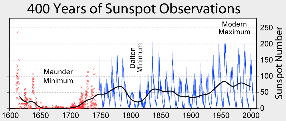 Sunspot_Numbers